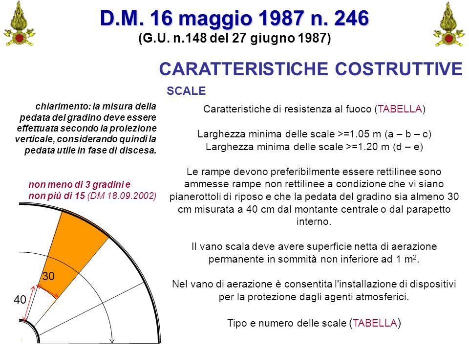 Comando VF FerraraIng. C. CUSIN23 CARATTERISTICHE COSTRUTTIVE SCALE Caratteristiche di resistenza al fuoco (TABELLA) Larghezza minima delle scale >=1.