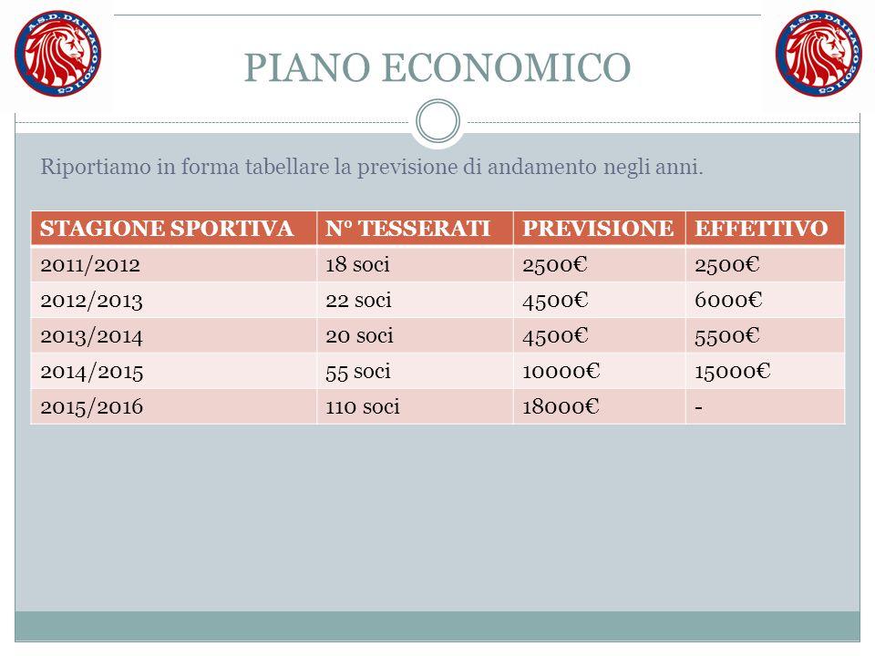 PIANO ECONOMICO STAGIONE SPORTIVAN° TESSERATIPREVISIONEEFFETTIVO 2011/201218 soci2500€ 2012/201322 soci4500€6000€ 2013/201420 soci4500€5500€ 2014/2015