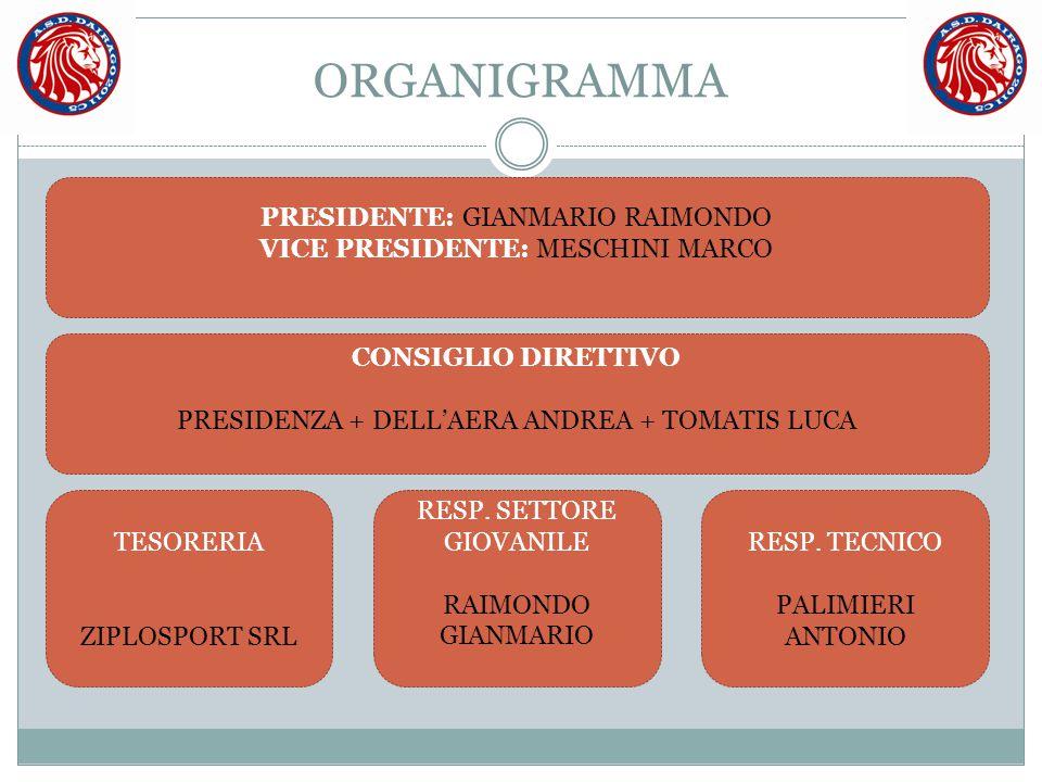 ORGANIGRAMMA PRESIDENTE: GIANMARIO RAIMONDO VICE PRESIDENTE: MESCHINI MARCO CONSIGLIO DIRETTIVO PRESIDENZA + DELL'AERA ANDREA + TOMATIS LUCA TESORERIA