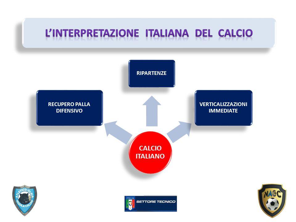 CALCIO ITALIANO RECUPERO PALLA DIFENSIVO RIPARTENZE VERTICALIZZAZIONI IMMEDIATE
