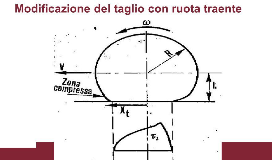 scorrimento della ruota anteriore (8) scorrimento della ruota posteriore (9) definizione di momento delle forze tangenziali anteriore (10) definizione di momento delle forze tangenziali posteriore (11) Le equazioni del modello (2/2)