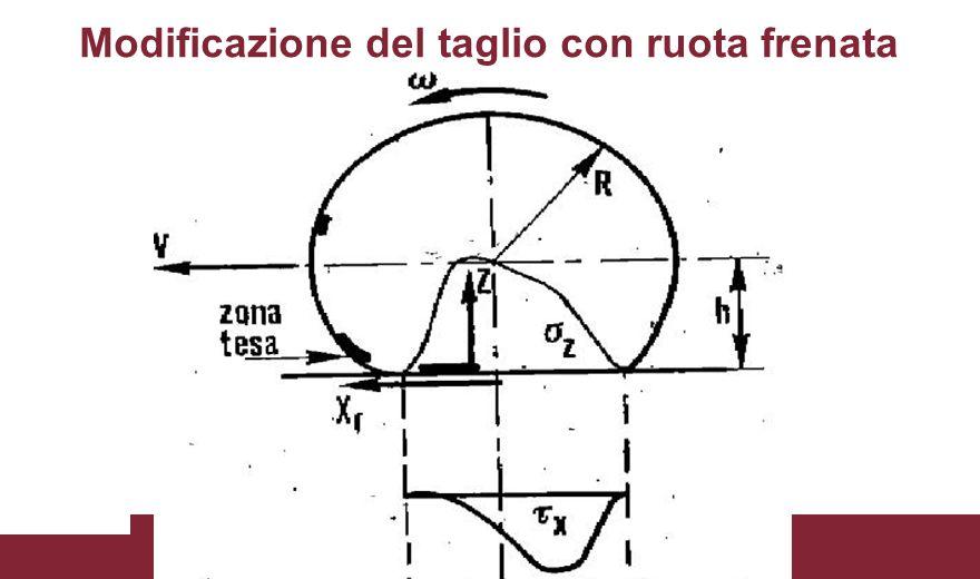 v f = velocità finale dell'intervallo di tempo  t v i = velocità iniziale dell'intervallo di tempo  t  t = intervallo di tempo d'integrazione  af = velocità angolare della ruota anteriore finale dell'intervallo di tempo  t  ai = velocità angolare della ruota anteriore iniziale dell'intervallo di tempo  t  pf = velocità angolare della ruota posteriore finale dell'intervallo di tempo  t  pi = velocità angolare della ruota posteriore iniziale dell'intervallo di tempo  t Soluzione alle differenze finite