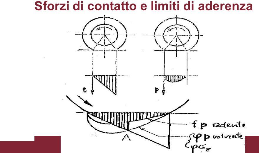 Il concetto di scorrimento per ruota motrice per ruota frenata con: s = scorrimento (adim) L = spazio percorso in condizioni di puro rotolamento L 0 = spazio effettivamente percorso