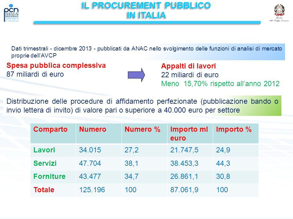 IL PROCUREMENT PUBBLICO IN ITALIA IL PROCUREMENT PUBBLICO IN ITALIA Dati trimestrali - dicembre 2013 - pubblicati da ANAC nello svolgimento delle funzioni di analisi di mercato proprie dell'AVCP Spesa pubblica complessiva 87 miliardi di euro Appalti di lavori 22 miliardi di euro Meno 15,70% rispetto all'anno 2012 Distribuzione delle procedure di affidamento perfezionate (pubblicazione bando o invio lettera di invito) di valore pari o superiore a 40.000 euro per settore CompartoNumeroNumero %Importo ml euro Importo % Lavori34.01527,221.747,524,9 Servizi47.70438,138.453,344,3 Forniture43.47734,726.861,130,8 Totale125.19610087.061,9100