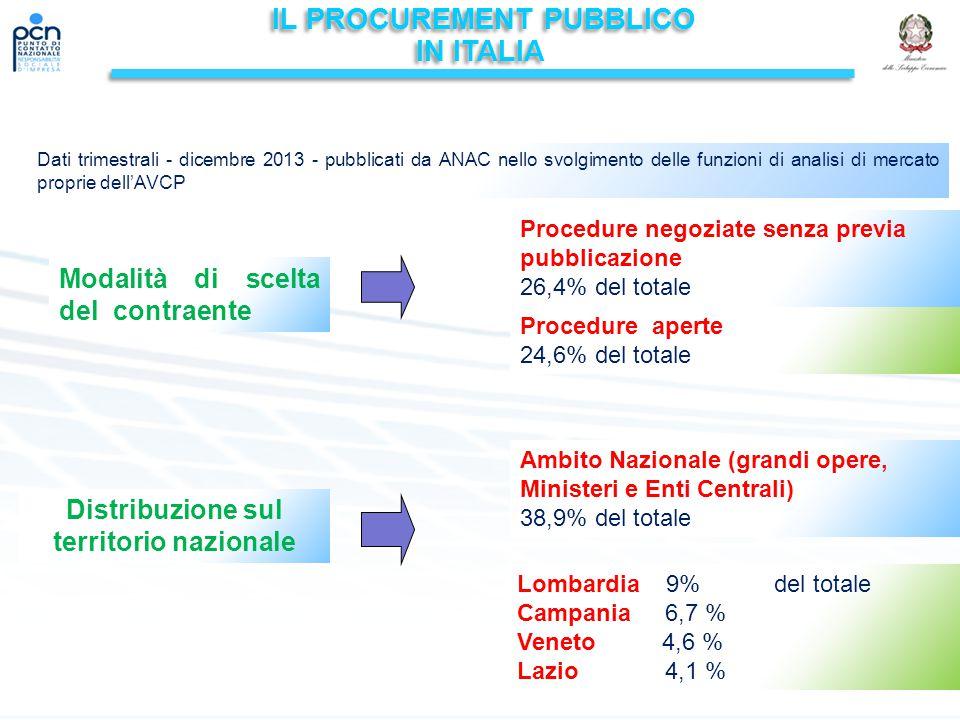 IL PROCUREMENT PUBBLICO IN ITALIA IL PROCUREMENT PUBBLICO IN ITALIA Dati trimestrali - dicembre 2013 - pubblicati da ANAC nello svolgimento delle funzioni di analisi di mercato proprie dell'AVCP 18 Distribuzione sul territorio nazionale Procedure negoziate senza previa pubblicazione 26,4% del totale Procedure aperte 24,6% del totale Modalità di scelta del contraente Ambito Nazionale (grandi opere, Ministeri e Enti Centrali) 38,9% del totale Lombardia 9% del totale Campania 6,7 % Veneto 4,6 % Lazio 4,1 %