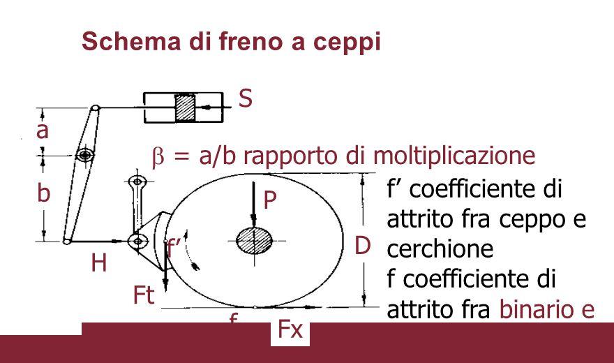 Schema di freno a ceppi  = a/b rapporto di moltiplicazione S a b H Ft Fx D P f' coefficiente di attrito fra ceppo e cerchione f coefficiente di attri