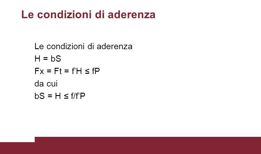 Le condizioni di aderenza H = bS Fx = Ft = f'H ≤ fP da cui bS = H ≤ f/f'P