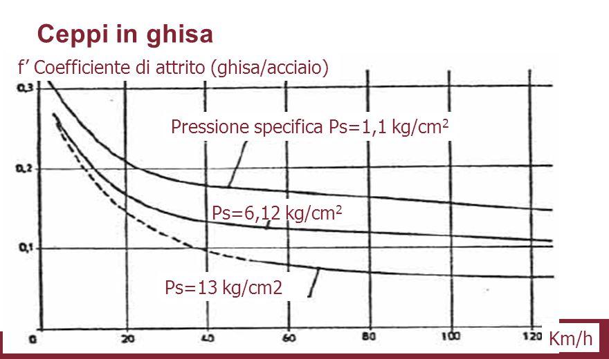 f' Coefficiente di attrito (ghisa/acciaio) Pressione specifica Ps=1,1 kg/cm 2 Ps=13 kg/cm2 Ps=6,12 kg/cm 2 Km/h Ceppi in ghisa