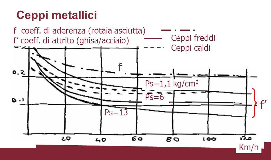 Ceppi metallici f coeff. di aderenza (rotaia asciutta) f' coeff. di attrito (ghisa/acciaio) Km/h Ceppi freddi Ceppi caldi f' f Ps=1,1 kg/cm 2 Ps=6 Ps=
