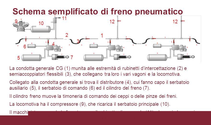 Schema semplificato di freno pneumatico La condotta generale CG (1) munita alle estremità di rubinetti d'intercettazione (2) e semiaccoppiatori flessi
