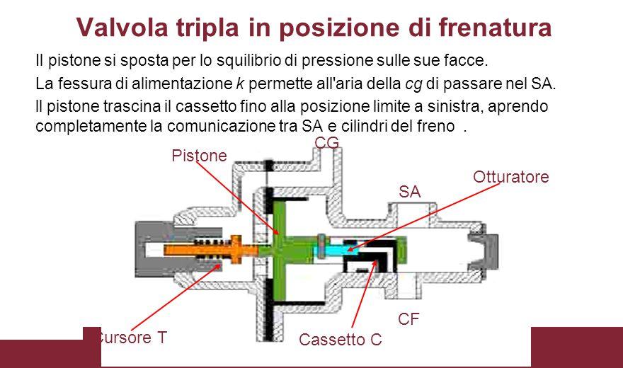 CG SA Cassetto C CF Pistone Otturatore Cursore T Valvola tripla in posizione di frenatura Il pistone si sposta per lo squilibrio di pressione sulle su