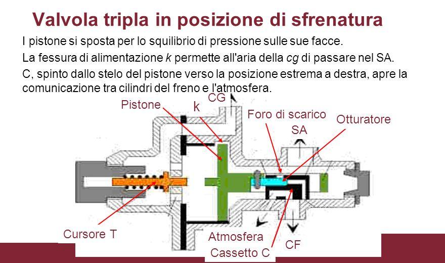 CG SA Cassetto C CF Pistone Atmosfera Foro di scarico Otturatore Cursore T k Valvola tripla in posizione di sfrenatura I pistone si sposta per lo squi