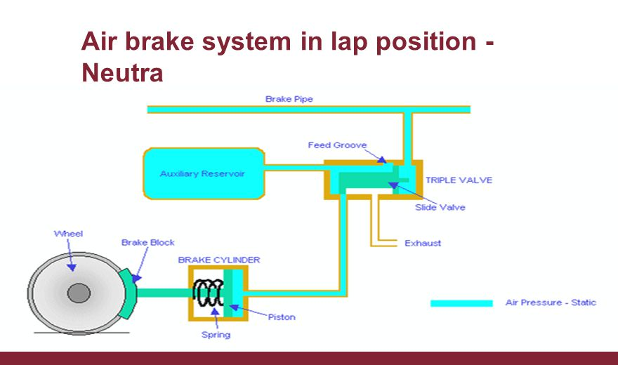 Air brake system in lap position - Neutra