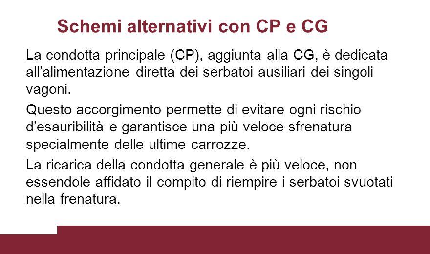Schemi alternativi con CP e CG La condotta principale (CP), aggiunta alla CG, è dedicata all'alimentazione diretta dei serbatoi ausiliari dei singoli