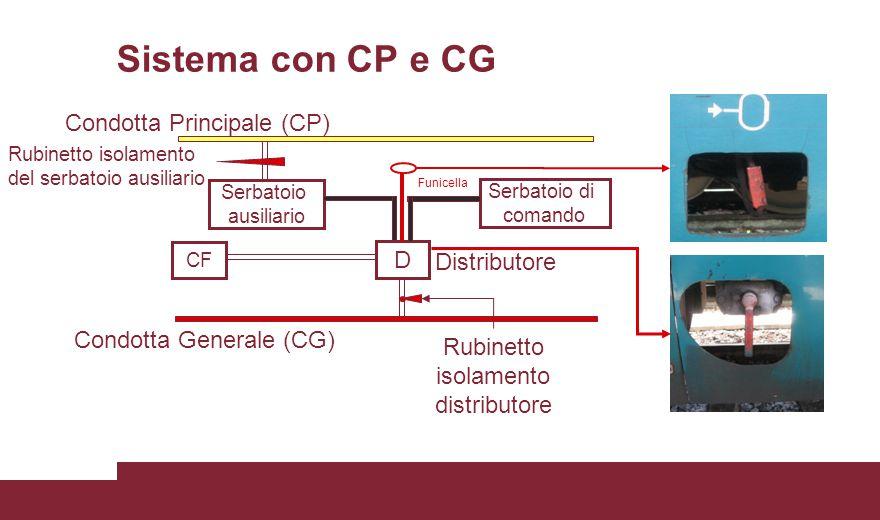 Sistema con CP e CG Condotta Generale (CG) Condotta Principale (CP) Serbatoio ausiliario D Serbatoio di comando CF Funicella Distributore Rubinetto is