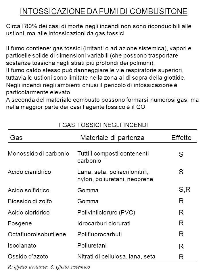 INTOSSICAZIONE DA FUMI DI COMBUSITONE Circa l'80% dei casi di morte negli incendi non sono riconducibili alle ustioni, ma alle intossicazioni da gas t