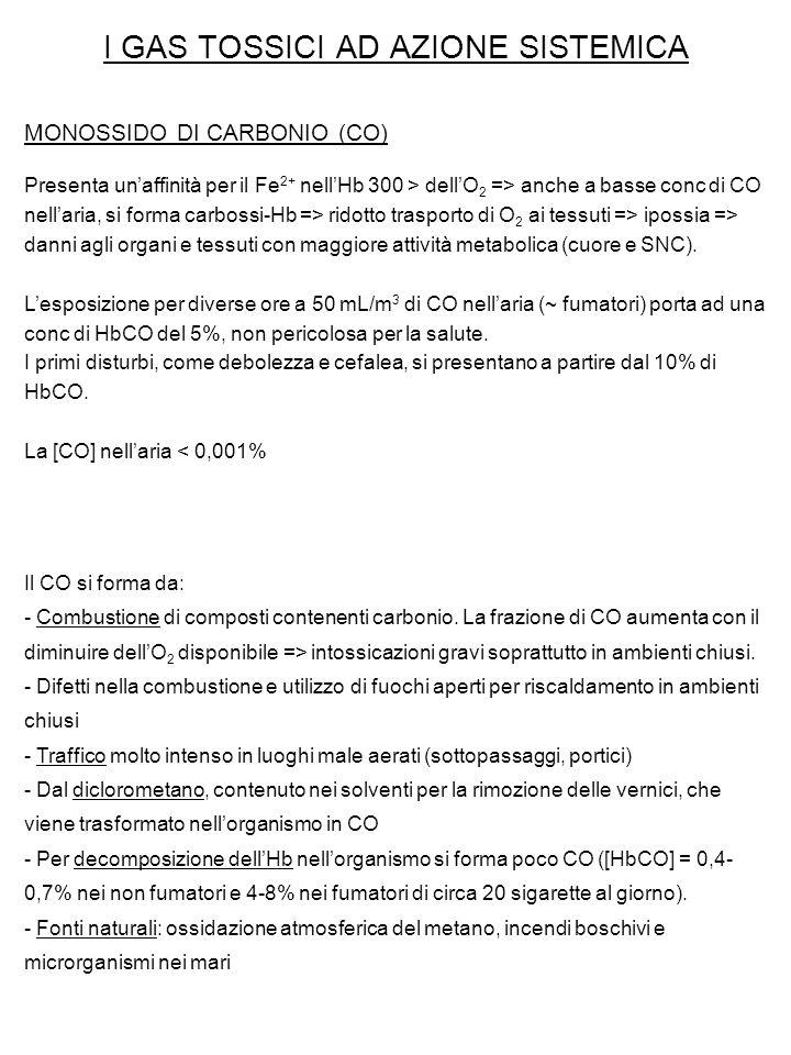 I GAS TOSSICI AD AZIONE SISTEMICA MONOSSIDO DI CARBONIO (CO) Presenta un'affinità per il Fe 2+ nell'Hb 300 > dell'O 2 => anche a basse conc di CO nell