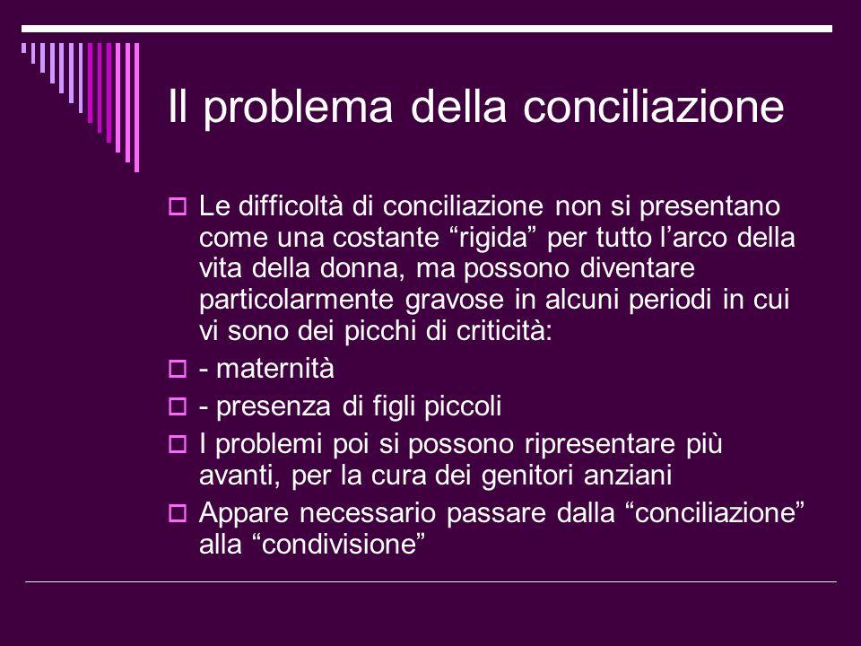 """Il problema della conciliazione  Le difficoltà di conciliazione non si presentano come una costante """"rigida"""" per tutto l'arco della vita della donna,"""
