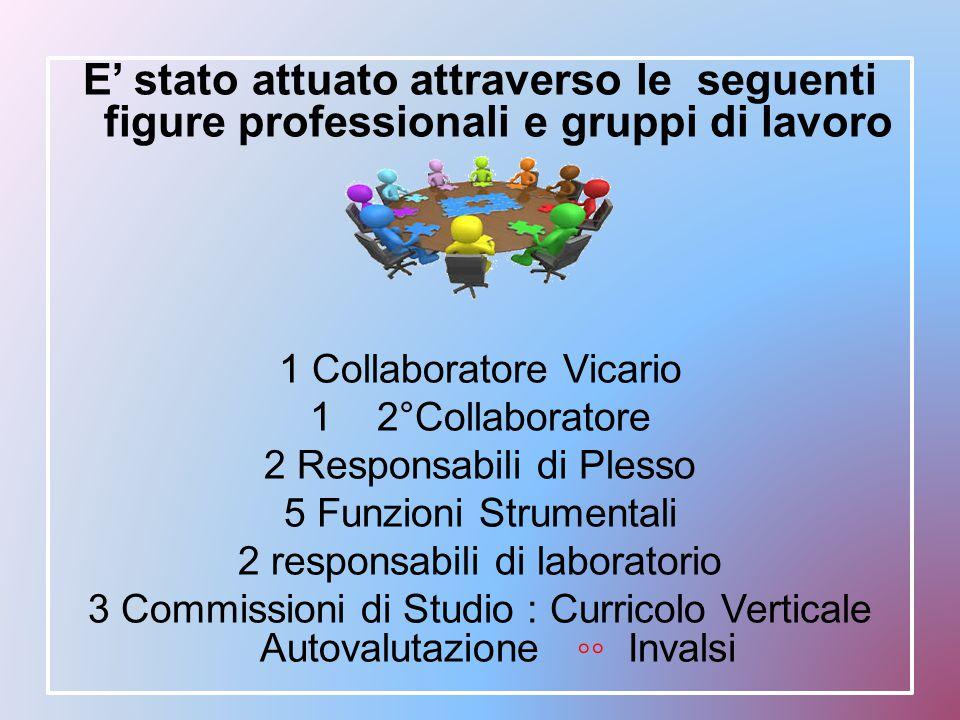 E' stato attuato attraverso le seguenti figure professionali e gruppi di lavoro 1 Collaboratore Vicario 1 2°Collaboratore 2 Responsabili di Plesso 5 F