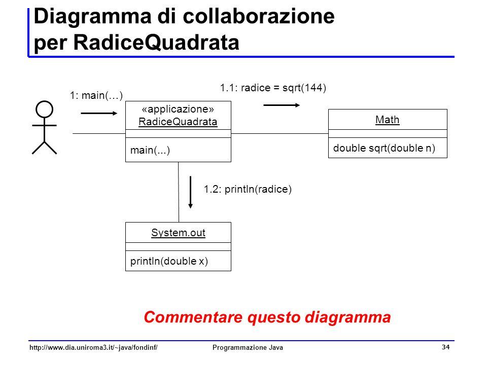 http://www.dia.uniroma3.it/~java/fondinf/Programmazione Java 34 Diagramma di collaborazione per RadiceQuadrata «applicazione» RadiceQuadrata main(...) 1: main(…) System.out println(double x) 1.2: println(radice) Math double sqrt(double n) 1.1: radice = sqrt(144) Commentare questo diagramma
