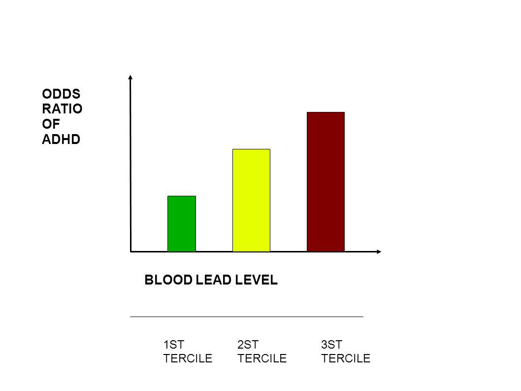 ODDS RATIO OF ADHD BLOOD LEAD LEVEL 1ST TERCILE 2ST TERCILE 3ST TERCILE