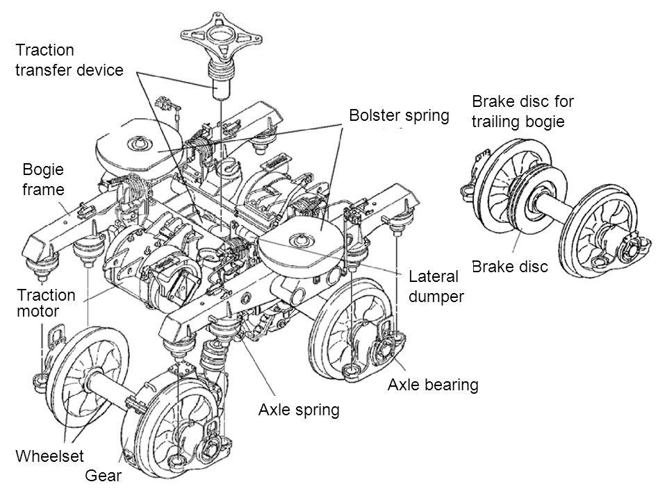 Traction transfer device Brake disc Brake disc for trailing bogie Bogie frame Traction motor Wheelset Gear Bolster spring Lateral dumper Axle spring A