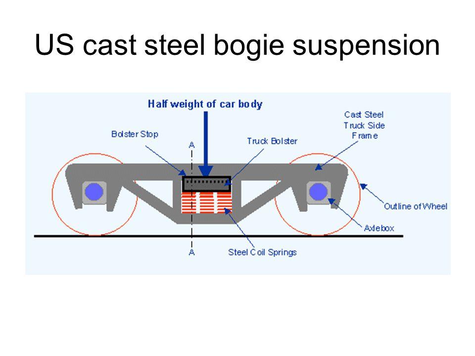 US cast steel bogie suspension