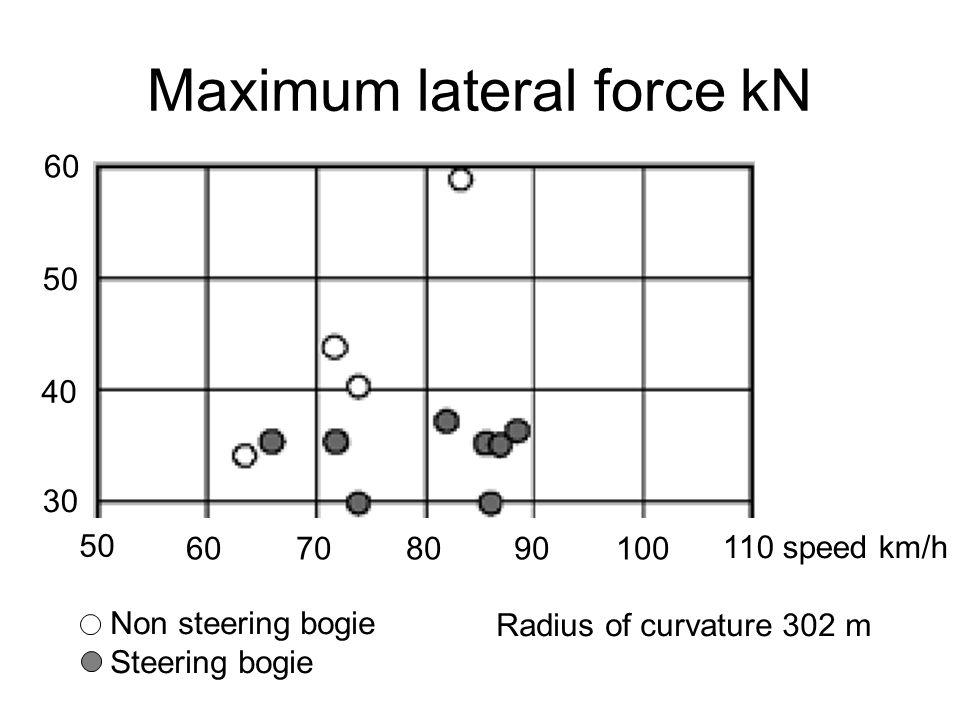 Maximum lateral force kN 50 40 60 30 50 60708090100 110 speed km/h Non steering bogie Steering bogie Radius of curvature 302 m