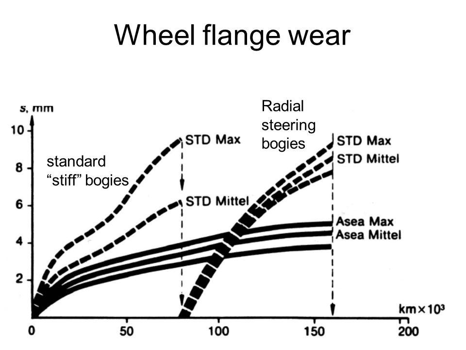 Wheel flange wear standard stiff bogies Radial steering bogies