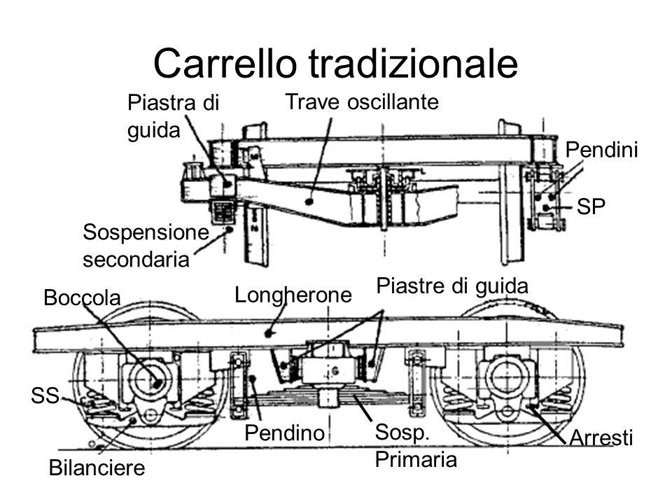Piastra di guida Trave oscillante Pendini Sospensione secondaria Boccola Longherone Piastre di guida Bilanciere Pendino Sosp.