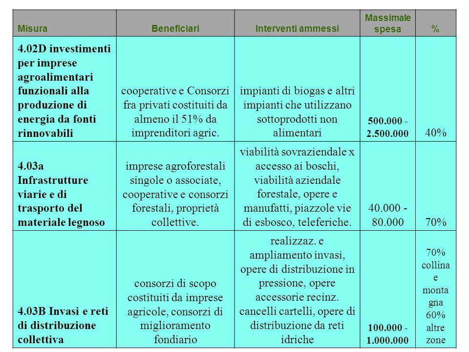 MisuraBeneficiariInterventi ammessi Massimale spesa% 4.02D investimenti per imprese agroalimentari funzionali alla produzione di energia da fonti rinn