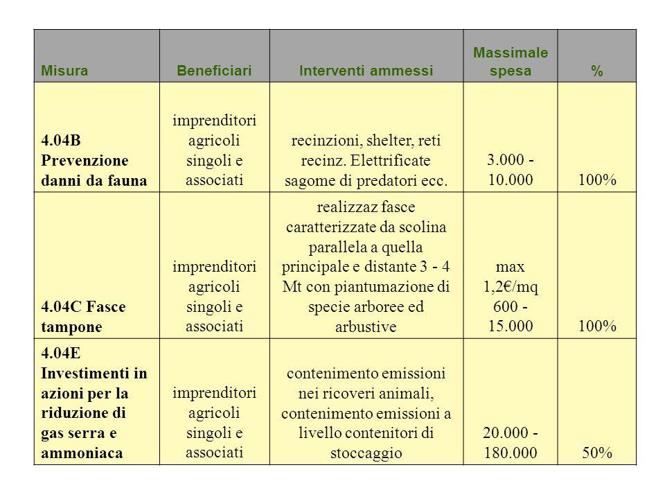 MisuraBeneficiariInterventi ammessi Massimale spesa% 4.04B Prevenzione danni da fauna imprenditori agricoli singoli e associati recinzioni, shelter, r