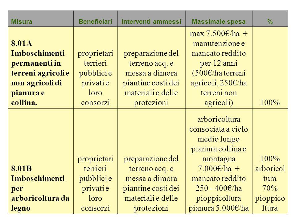 MisuraBeneficiariInterventi ammessiMassimale spesa% 8.01A Imboschimenti permanenti in terreni agricoli e non agricoli di pianura e collina. proprietar
