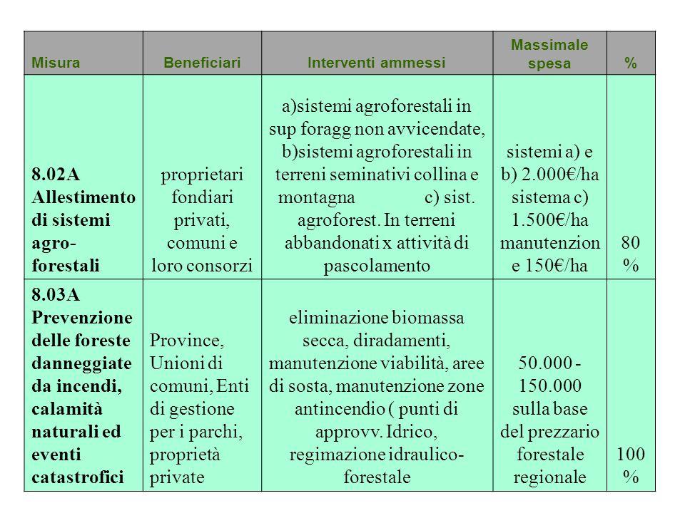 MisuraBeneficiariInterventi ammessi Massimale spesa% 8.02A Allestimento di sistemi agro- forestali proprietari fondiari privati, comuni e loro consorz
