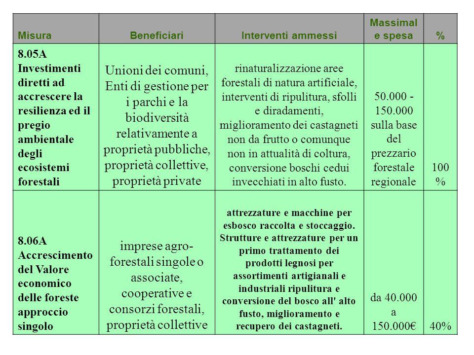 MisuraBeneficiariInterventi ammessi Massimal e spesa% 8.05A Investimenti diretti ad accrescere la resilienza ed il pregio ambientale degli ecosistemi