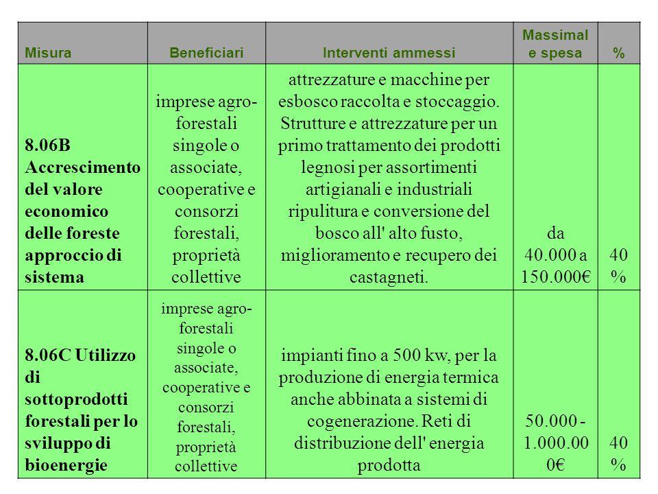 MisuraBeneficiariInterventi ammessi Massimal e spesa% 8.06B Accrescimento del valore economico delle foreste approccio di sistema imprese agro- forest