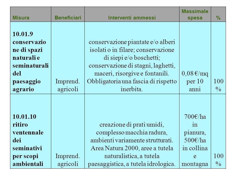 MisuraBeneficiariInterventi ammessi Massimale spesa% 10.01.9 conservazio ne di spazi naturali e seminaturali del paesaggio agrario Imprend. agricoli c