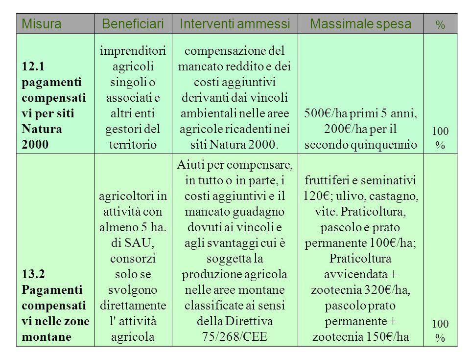 MisuraBeneficiariInterventi ammessiMassimale spesa % 12.1 pagamenti compensati vi per siti Natura 2000 imprenditori agricoli singoli o associati e alt