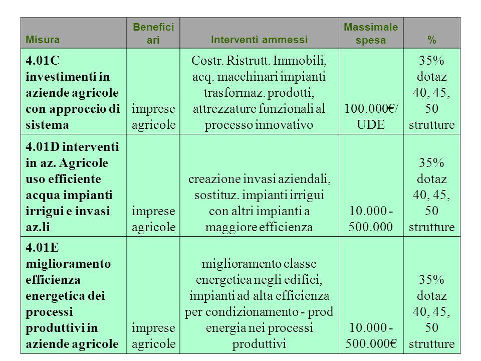Misura Benefici ariInterventi ammessi Massimale spesa% 4.01C investimenti in aziende agricole con approccio di sistema imprese agricole Costr. Ristrut
