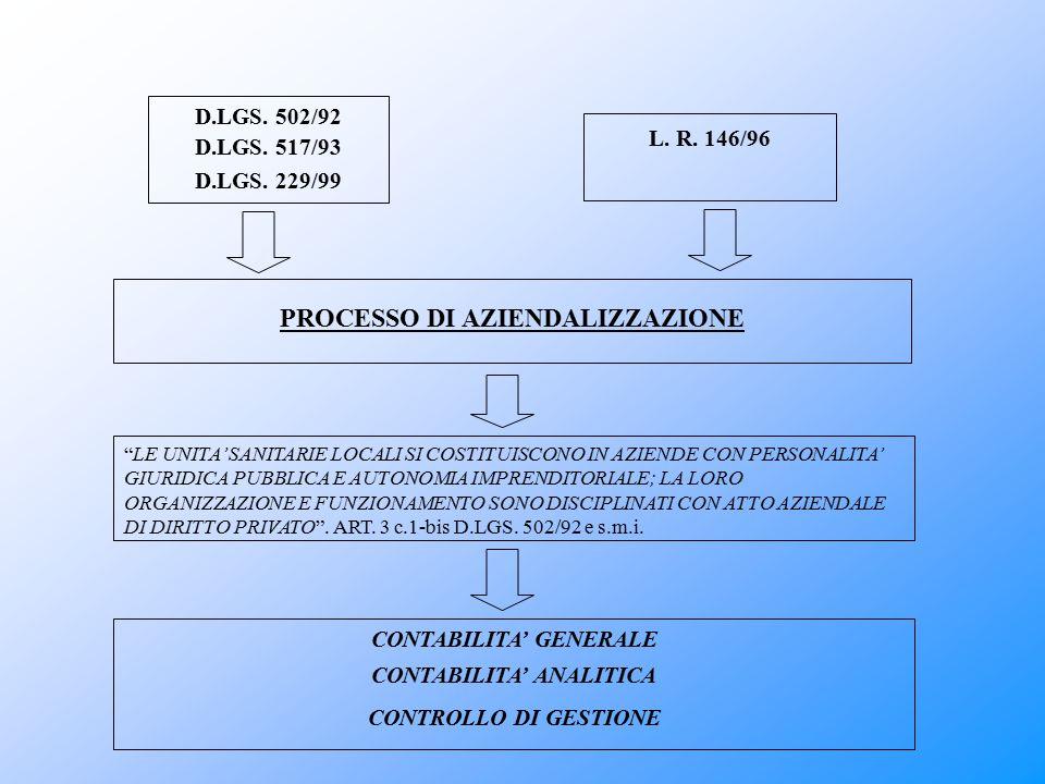 """D.LGS. 502/92 D.LGS. 517/93 D.LGS. 229/99 L. R. 146/96 PROCESSO DI AZIENDALIZZAZIONE """"LE UNITA' SANITARIE LOCALI SI COSTITUISCONO IN AZIENDE CON PERSO"""