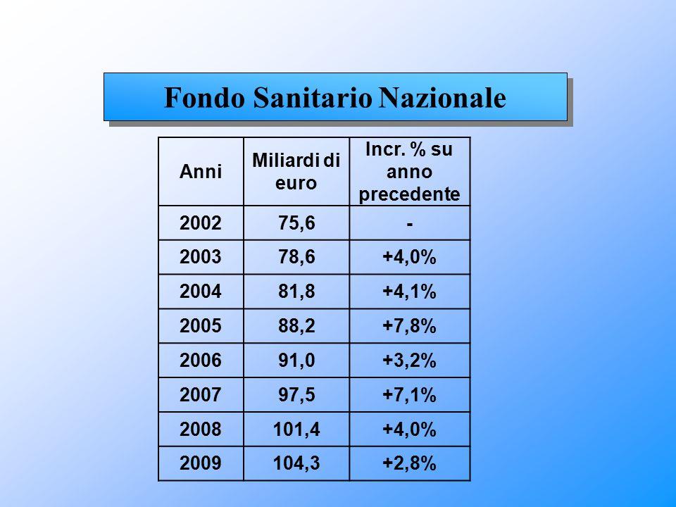 Fondo Sanitario Nazionale Anni Miliardi di euro Incr. % su anno precedente 200275,6- 200378,6+4,0% 200481,8+4,1% 200588,2+7,8% 200691,0+3,2% 200797,5+