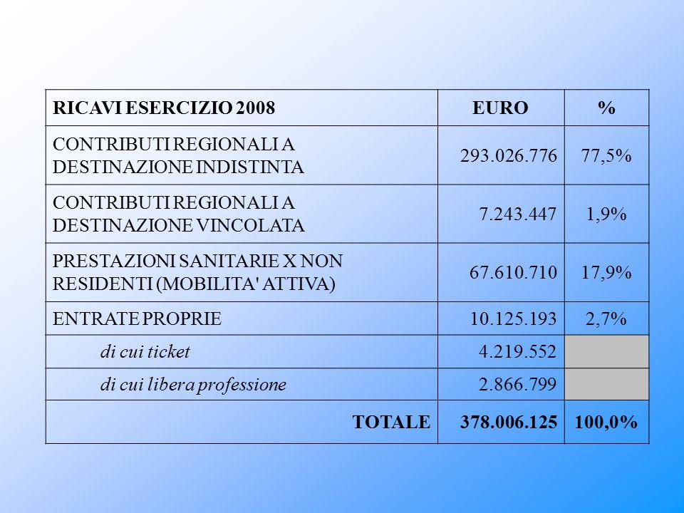 RICAVI ESERCIZIO 2008EURO% CONTRIBUTI REGIONALI A DESTINAZIONE INDISTINTA 293.026.77677,5% CONTRIBUTI REGIONALI A DESTINAZIONE VINCOLATA 7.243.4471,9%