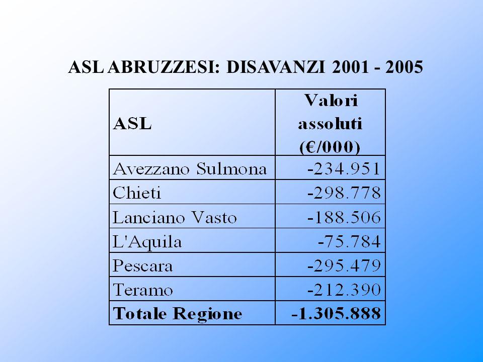ASL ABRUZZESI: DISAVANZI 2001 - 2005