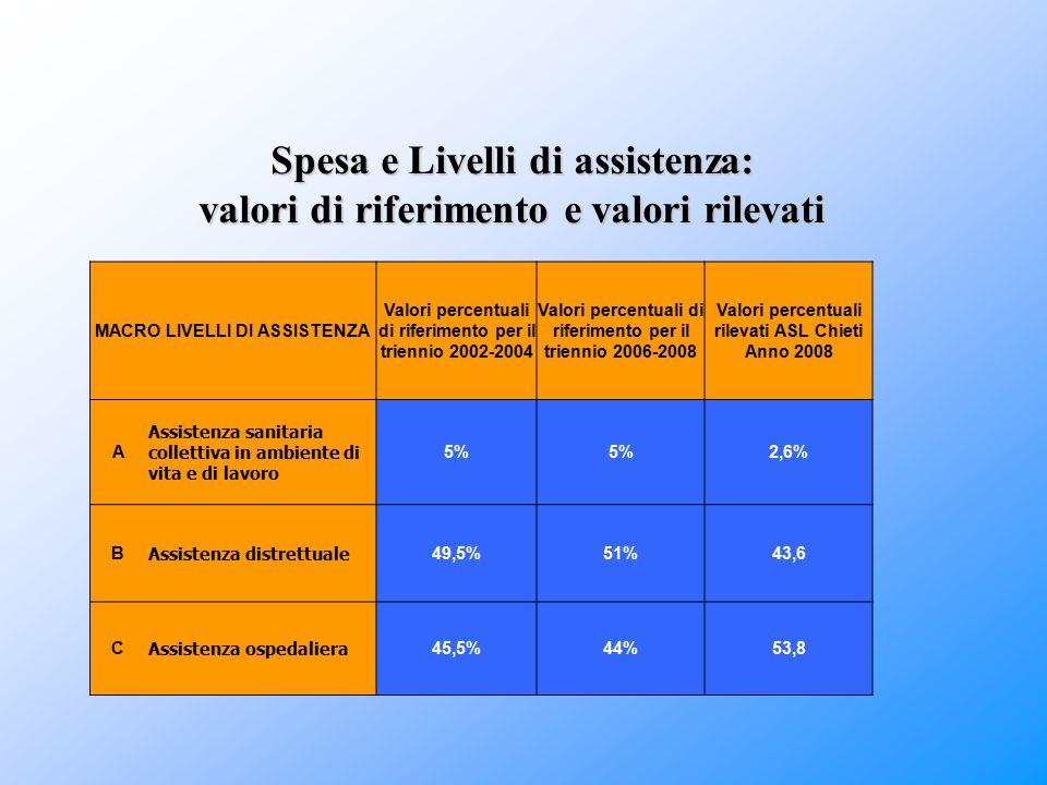 Spesa e Livelli di assistenza: valori di riferimento e valori rilevati MACRO LIVELLI DI ASSISTENZA Valori percentuali di riferimento per il triennio 2