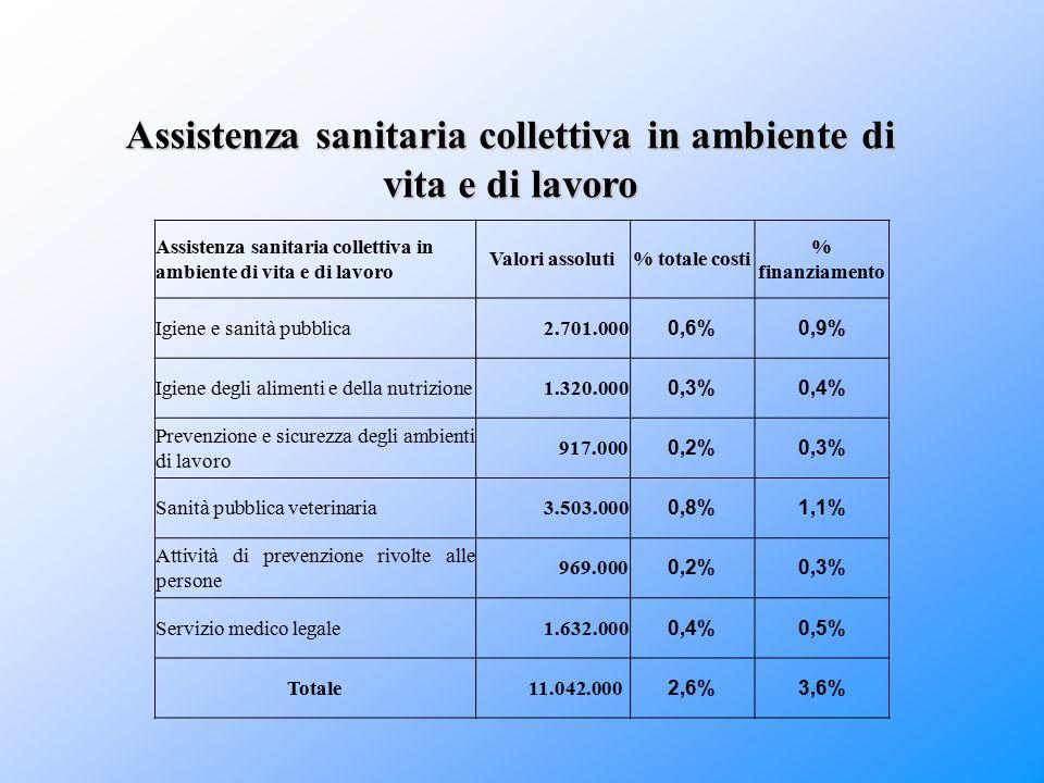 Assistenza sanitaria collettiva in ambiente di vita e di lavoro Valori assoluti% totale costi % finanziamento Igiene e sanità pubblica 2.701.000 0,6%0