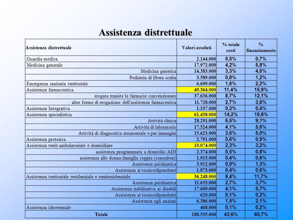 Assistenza distrettuale Valori assoluti % totale costi % finanziamento Guardia medica 2.144.000 0,5%0,7% Medicina generale 17.972.000 4,2%5,8% Medicin