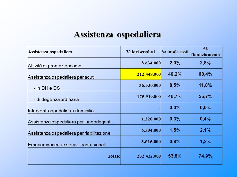 Assistenza ospedaliera Valori assoluti% totale costi % finanziamento Attività di pronto soccorso 8.634.000 2,0%2,8% Assistenza ospedaliera per acuti 2