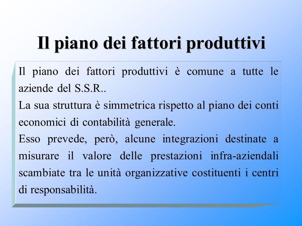Il piano dei fattori produttivi Il piano dei fattori produttivi è comune a tutte le aziende del S.S.R.. La sua struttura è simmetrica rispetto al pian