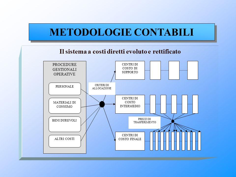 Il sistema a costi diretti evoluto e rettificato METODOLOGIE CONTABILI PROCEDURE GESTIONALI OPERATIVE PERSONALE MATERIALI DI CONSUMO BENI DUREVOLI ALT