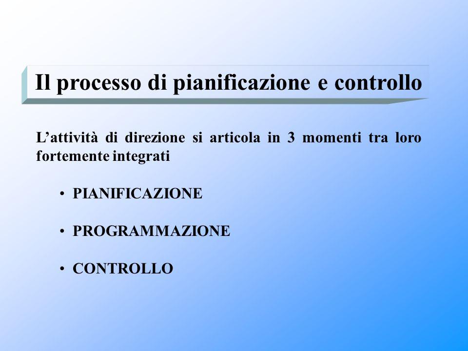L'attività di direzione si articola in 3 momenti tra loro fortemente integrati PIANIFICAZIONE PROGRAMMAZIONE CONTROLLO Il processo di pianificazione e
